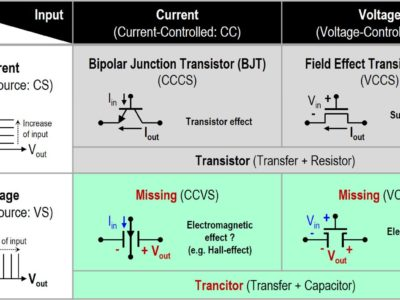 Missing Component Could Revolutionize Electronics