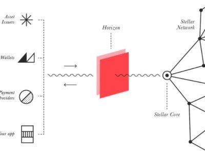 Stellar Development Foundation – Horizon 1.0